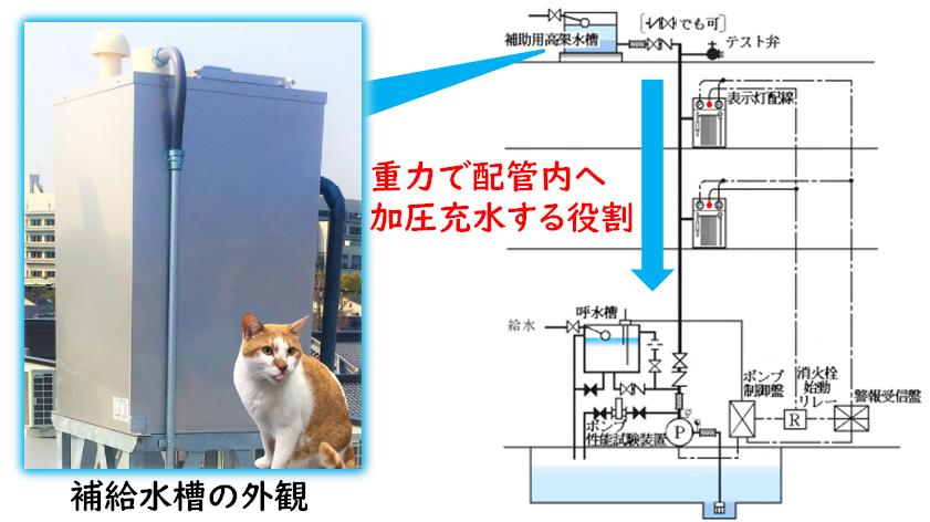 【図解】補給水槽の仕組み(系統図)