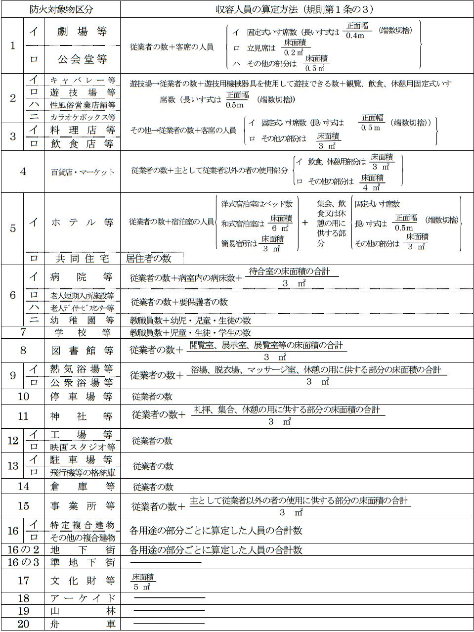 収容人員の算定基準