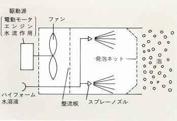 ブロアー型の発泡機構