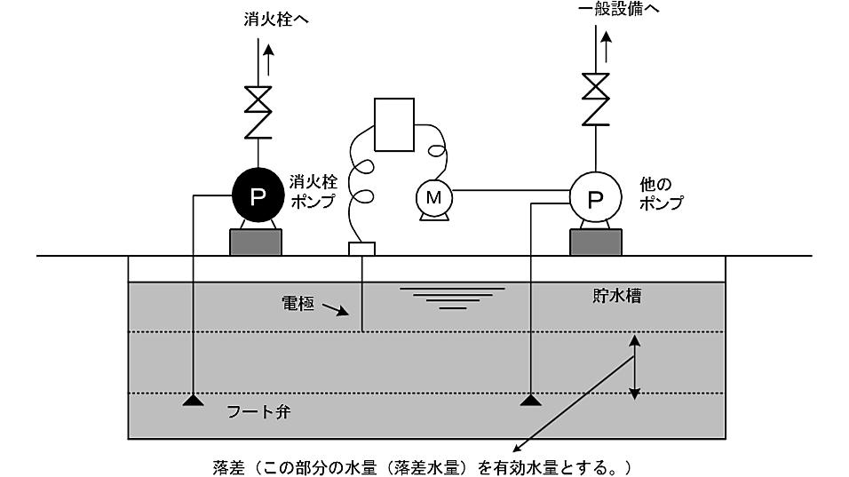 電極の作動と連動して自動的に他のポンプの運転停止が行えるとした場合
