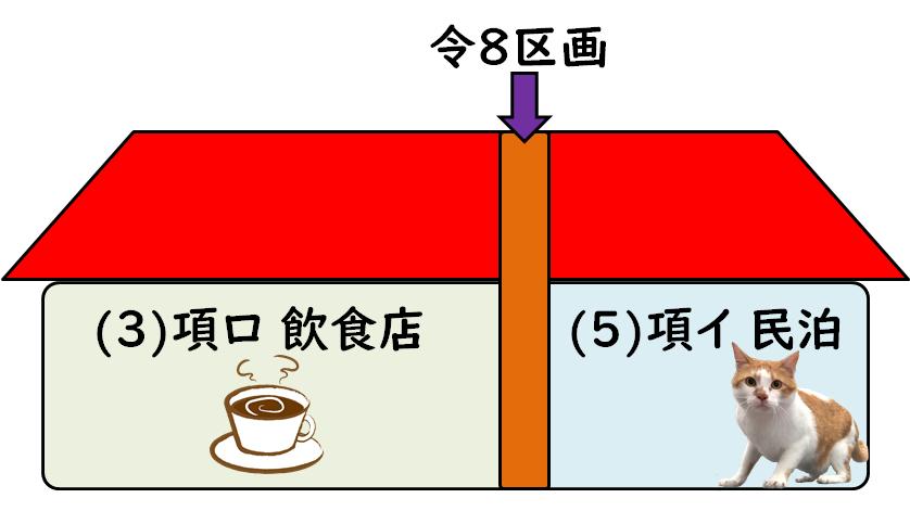 図. 令8区画の概念図