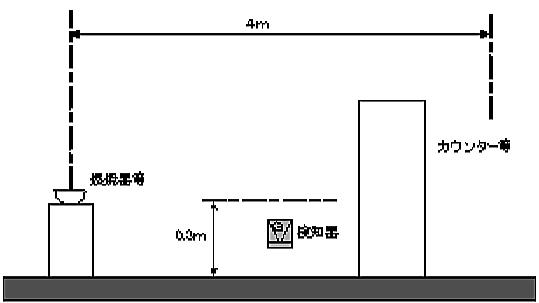 床面からの高さが0.3mを超えるカウンター等がある場合の重ガス検知器設置方法