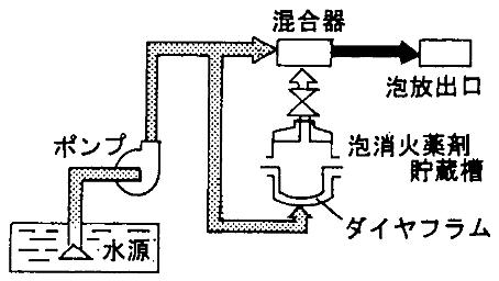 プレッシャープロポーショナー方式(圧送式)