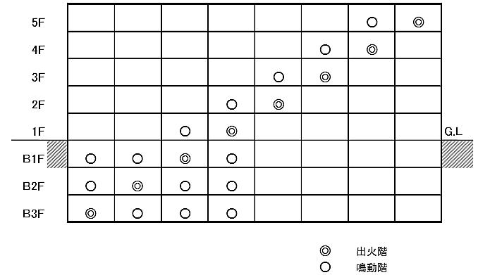 区分鳴動方式のマトリックス図