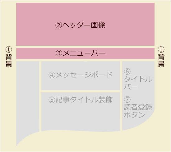 アメブロカスタマイズエリア Aタイプ(①②③)