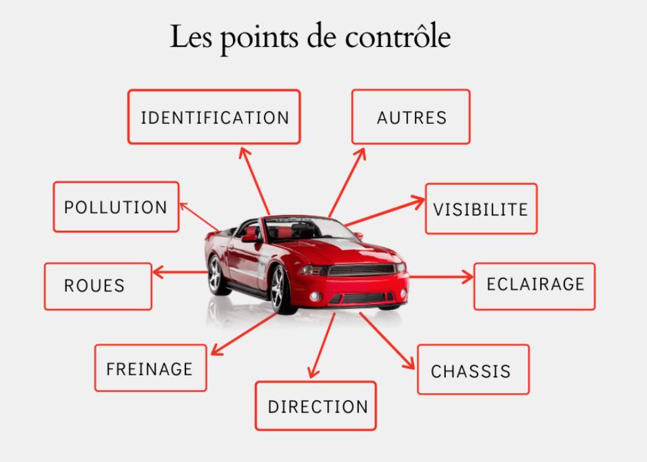 Les points de contrôle