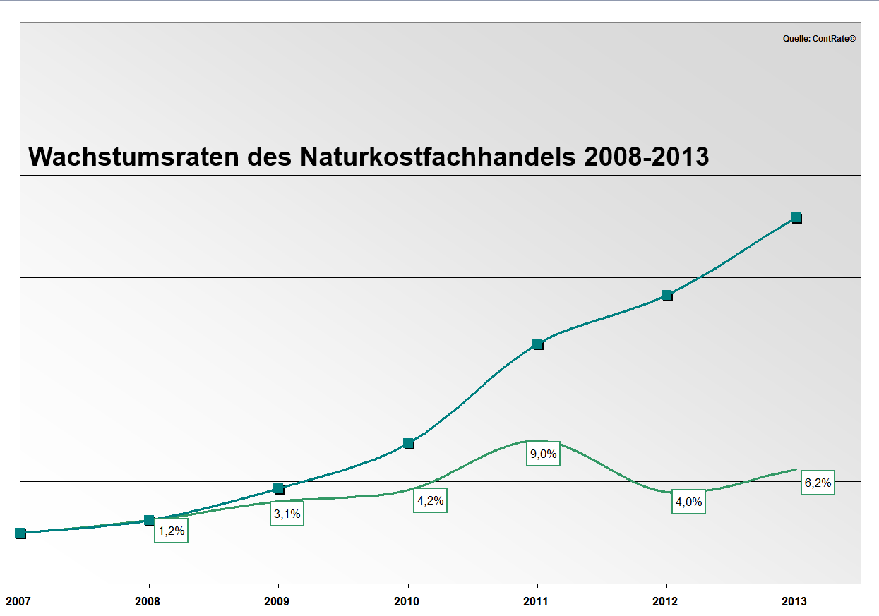 Seit 2008 sind die Umsätze kumuliert um etwa 30 Prozent gestiegen!