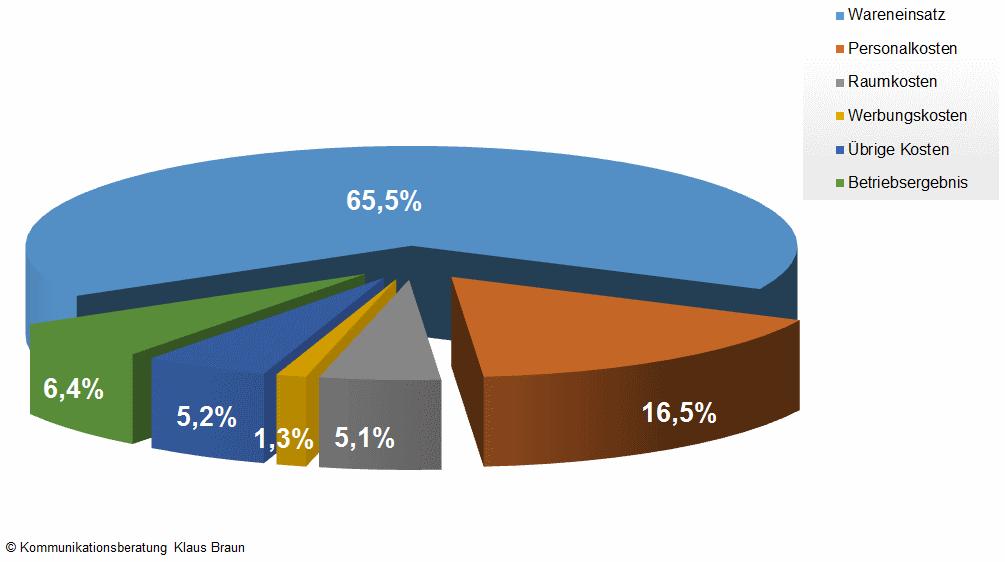 Wirtschaftlichkeit Bio-Supermärkte (zum Vergößern klicken)