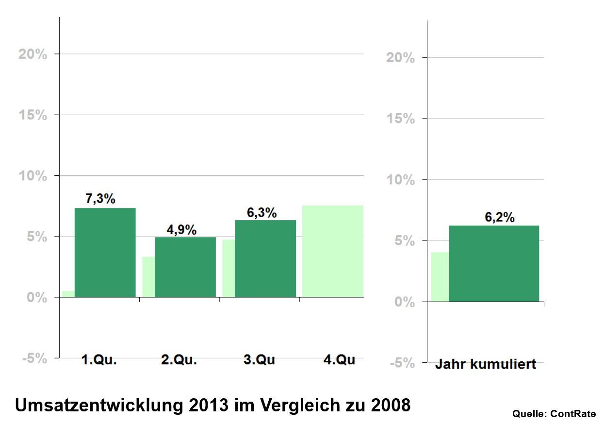 Heute: Der Fachhandel mit stabilen Wachstumsraten...