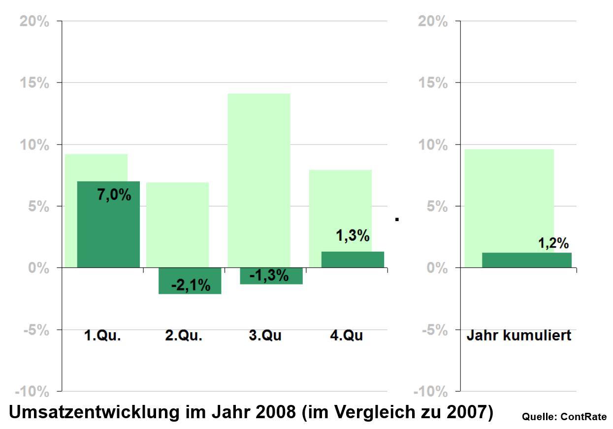 Rückblick: Die Quartalszahlen von 2008 drückten auf die Stimmung...