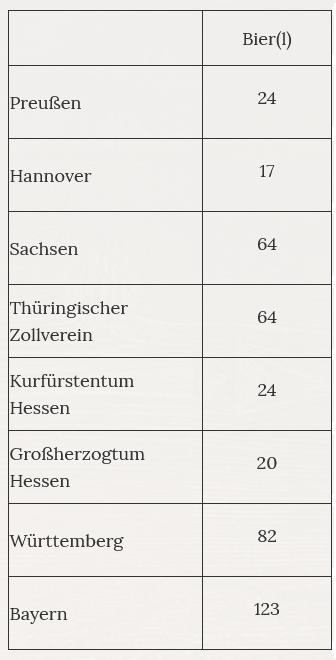 Pro-Kopf-Konsum von Bier in Deutschland in den Jahren 1840 bis 1842 (in Liter),  Quelle: www.geschichte-lernen.net