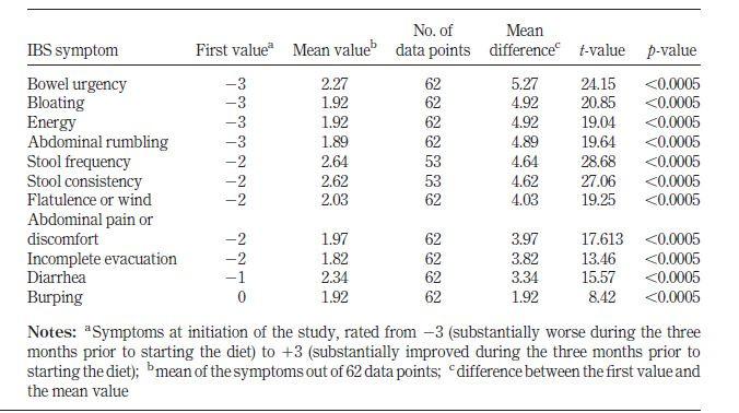 Tabellarische Darstellung der symptomatischen Verbesserungen von Reizdarmbeschwerden durch die SCD. Beispiel: Stuhldrang von -3 auf 2,27; Blähungen von -3 auf 1,92; Energielevel von -3 auf 1,89 im Studienverlauf.