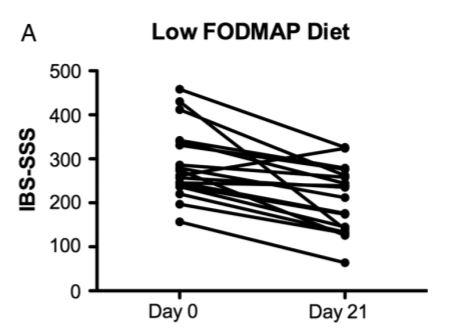 Symptomverbesserung mit der low-FODMAP-Diät im Verlauf von 21 Tagen Ernährungsumstellung, dargestellt mittels Graphen. Entnommen aus McIntosh et al. (2016).