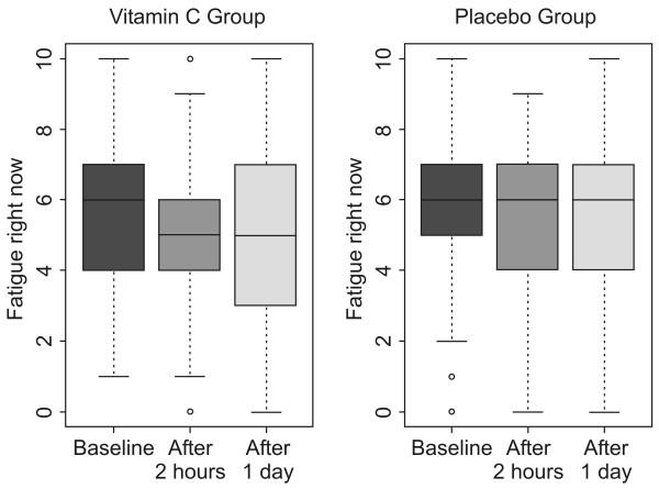 Vergleich der Wirkungen einer Vitamin-C-Infusion mit einer Plazeboinfusion auf die Erschöpfung von Büroarbeitern von Suh et al.,2012.
