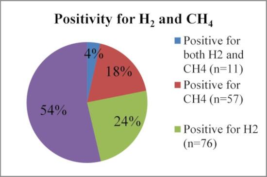Verteilung der positiven Atemgastests bei Dünndarmfehlbesiedlung nach Gas: Methan plus Wasserstoff: 54%, ausschließlich Methan: 18%, ausschließlich Wasserstoff: 24%