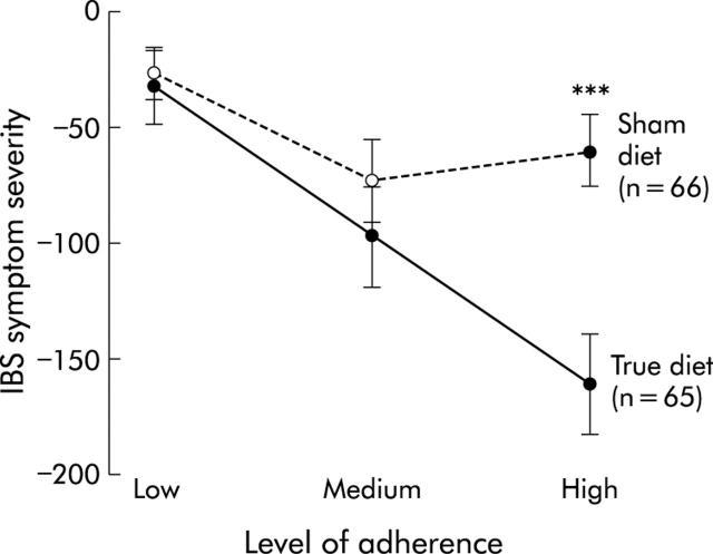 Graphische Darstellung der symptomatischen Verbesserungen des Reizdarmsyndroms nach IgG-Test auf Nahrungsmittelallergie gegenüber Scheindiät. Die Differenz im Reizdarm Severity Symptom Score betrug über 100 Punkte.