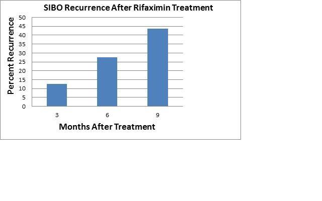 Hohe Rückfallquoten für Dünndarmfehlbesiedlung und Reizdarm nach Rifaximin