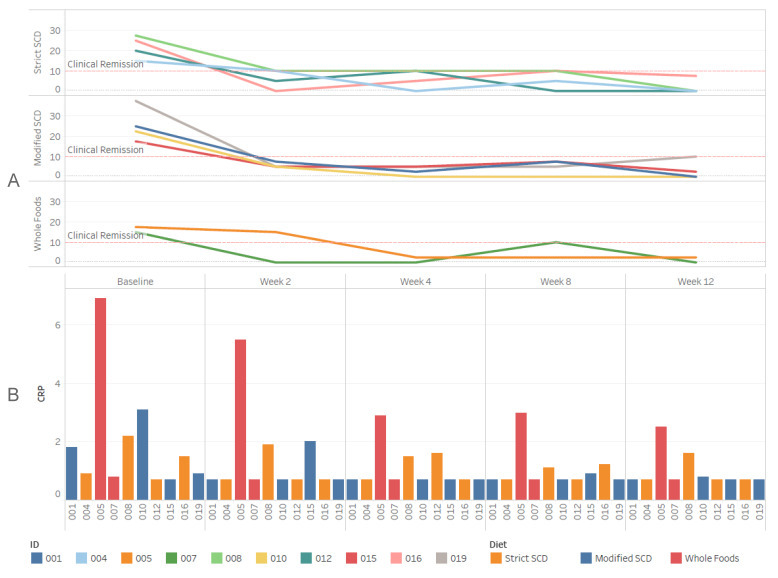 Grafische Darstellung der Verminderung des CRP-Wertes durch die Spezielle Kohlenhydratdiät bei Patienten mit Morbus Crohn.