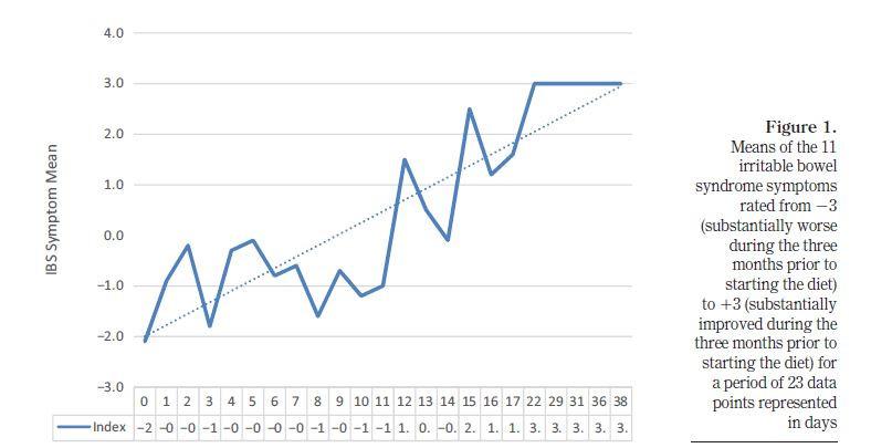 Grafische Darstellung der symptomatischen Verbesserungen einer Patientin mit Reizdarmsyndrom durch die Spezielle Kohlenhydratdiät. Nach 28 Tagen pegelt sich der Graph ein. Die Frau hat keinerlei Reizdarmbeschwerden mehr.