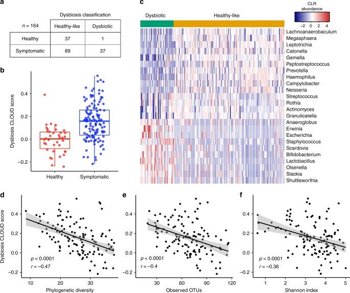 Abb2: Die Dysbiose im Dünndarm korreliert stärker mit der Symptomatik als die quantitative Bestimmung der mikrobiellen Last. Dies hat Konsequenzen für Diagnostik und Therapie (entnommen aus Saffouri et al.,2019).