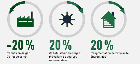 Les « 3x20 » du paquet énergie/climat adopté par les États européens pour 2020