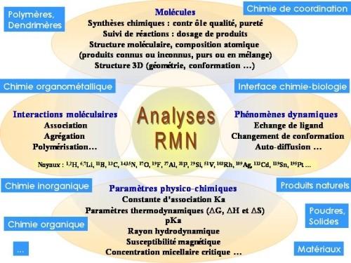 Analyses RMN proposées par le Laboratoire de Chimie de Coordination, Université de Toulouse