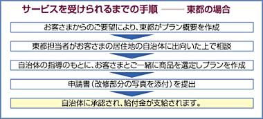 東都 東都株式会社 リフォーム リノベーション 鶴見区 大阪 介護保険 介護保険を使ったリフォーム