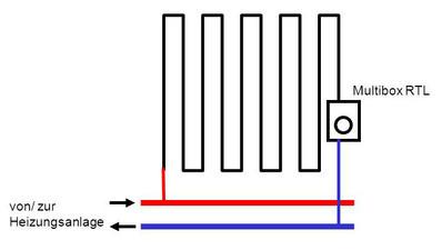 Anschluss einer Wandheizung an ein vorhandenes Heizsystem