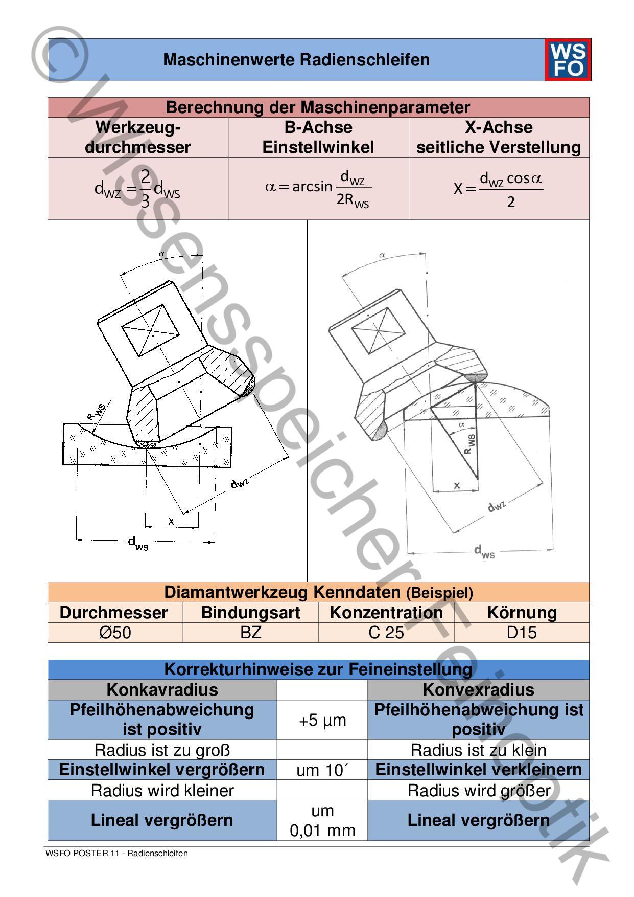 Poster 11: Radienschleifen