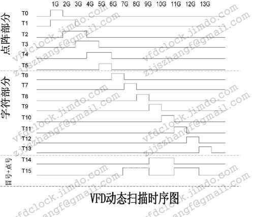 SAMSUNG SSVD HUV-13SS16T扫描时序图