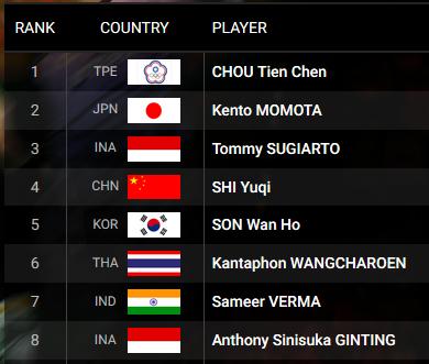 https://bwfbadminton.com/rankings/9/hsbc-race-guangzhou/57/men-s-singles/2018/48?rows=25&page_no=1