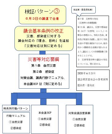 議運で合意した議会基本条例・災害対応要綱等懸賞の基本的枠組み