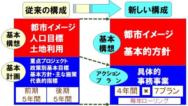 総合計画の基本構想とアクションプラン