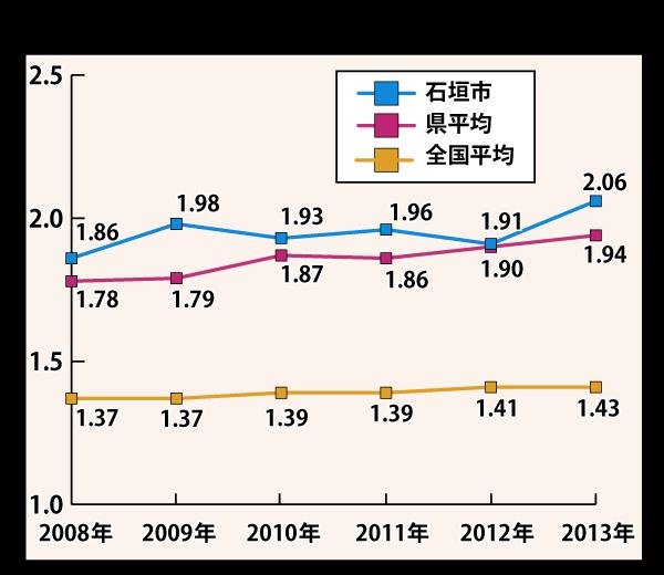 石垣市は毎年の出生率を公表