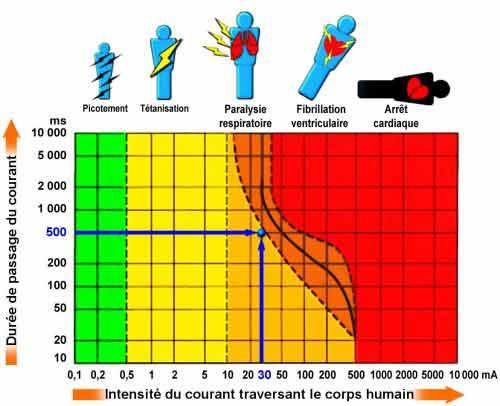 Vous êtes devant un graphique expliquant la dangerosité de l'électricité sur le corp humain et donc la nécessité de faire à un électricien professionnel merville