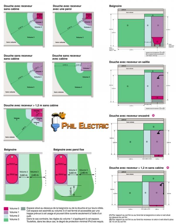 Voici différents schémas expliquant les volumes électrique dans une salle de bain pas rapport aux normes électriques électricien aussonne