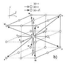 Molécule D3Q15 de l'algorithme LBM 3D