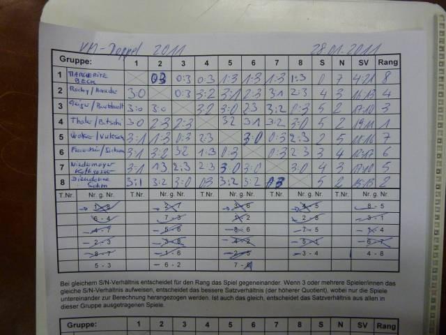 Ergebnis Doppelbewerb 28-01-2011