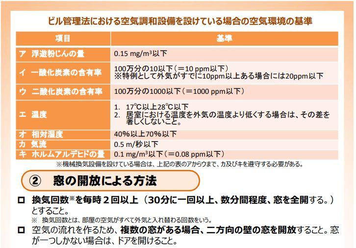 美容室プロロコロナ対策厚生労働省推奨換気方法画像3