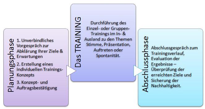 Bild: Ablauf Training in Stimme, Präsentation, Auftreten und Spontanität Karin Neidhart