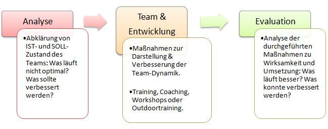 Bild: Ablauf Teamentwicklung Karin Neidhart