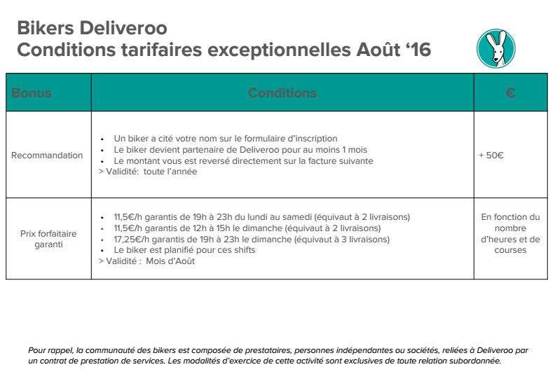 Les conditions tarifaires de Deliveroo (toujours en vigueur) proposent des courses à 5,75 euros