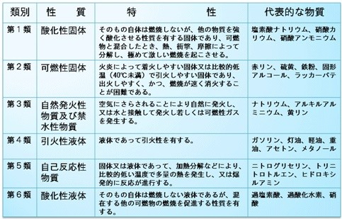 (消防庁資料)