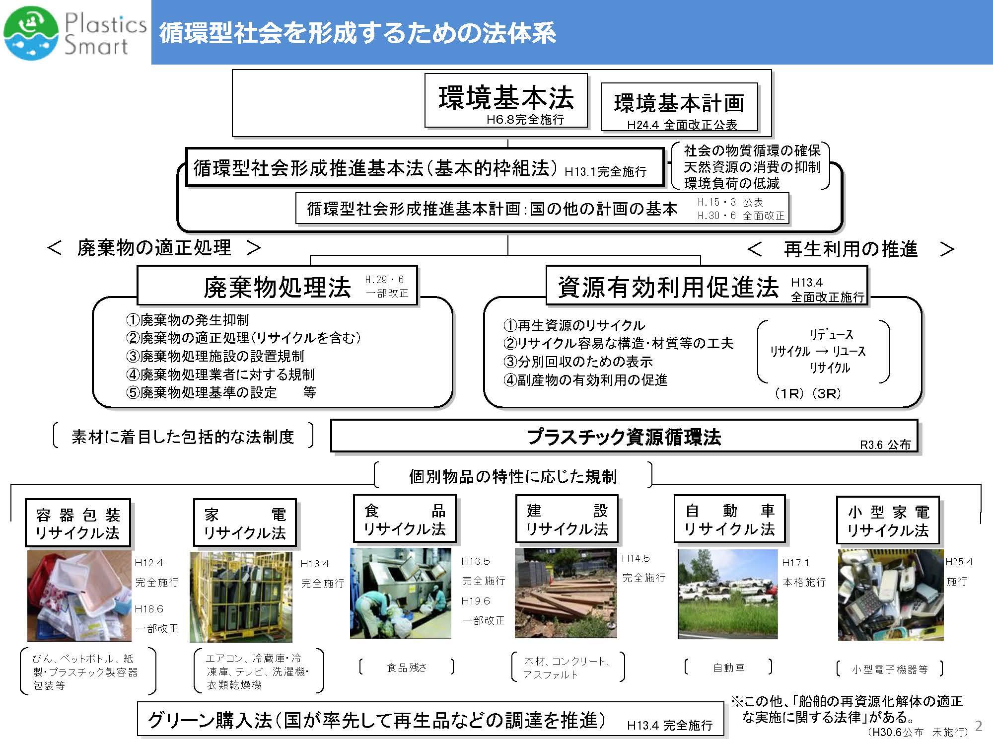 循環型社会形成推進基本法(2000年6月2日法律第110号) - 行政書士事務 ...