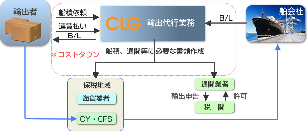 輸出チャート例