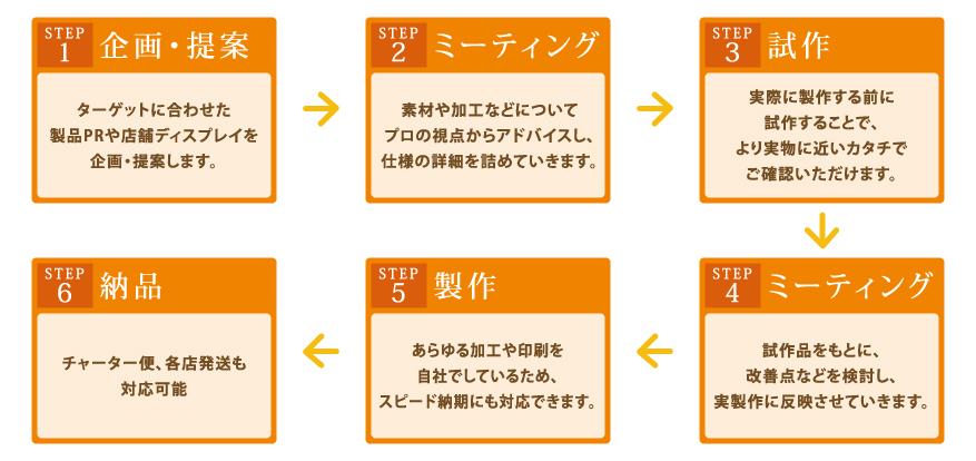 マリヤ画材/製作物/制作の流れ/STEP1 企画・提案 ターゲットに合わせた製品PRや店舗ディスプレイを企画・提案します/STEP2 ミーティング 素材や加工などについてプロの視点からアドバイスし、仕様の詳細を詰めていきます/STEP3 試作 実際に製作する前に試作することで、より実物に近いカタチでご確認いただけます/STEP4 ミーティング 試作品をもとに、改善点などを検討し、実製作に反映させていきます/STEP5 製作 あらゆる加工や印刷を自社でしているため、スピード納期にも対応できます/STEP6
