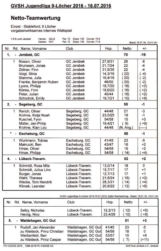 Ergebnisliste Spieltag 2 in Jersbek
