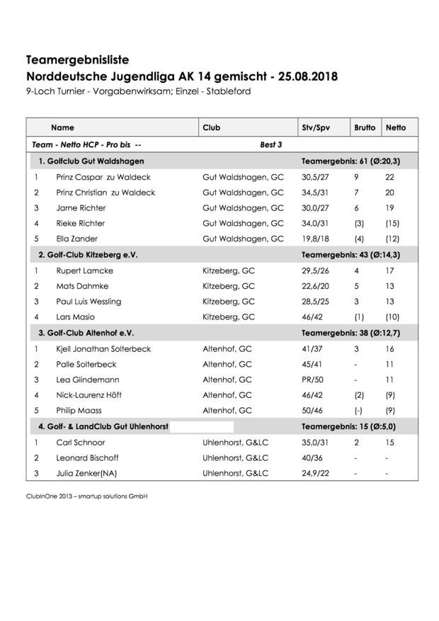 Ergebnisliste Spieltag 3 in Waldshagen