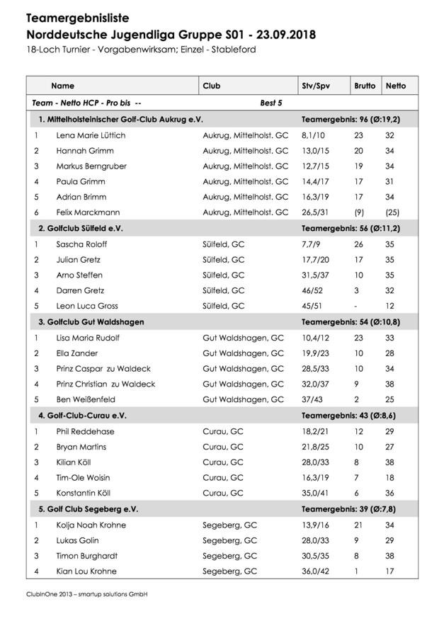 Ergebnisse Spieltag 5 in Waldshagen