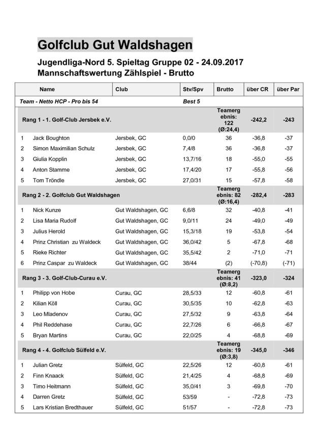 Ergebnisliste Spieltag 5 in Waldshagen